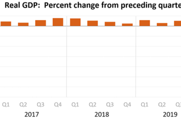 source - https://www.bea.gov/system/files/gdp2q20_adv_chart.png